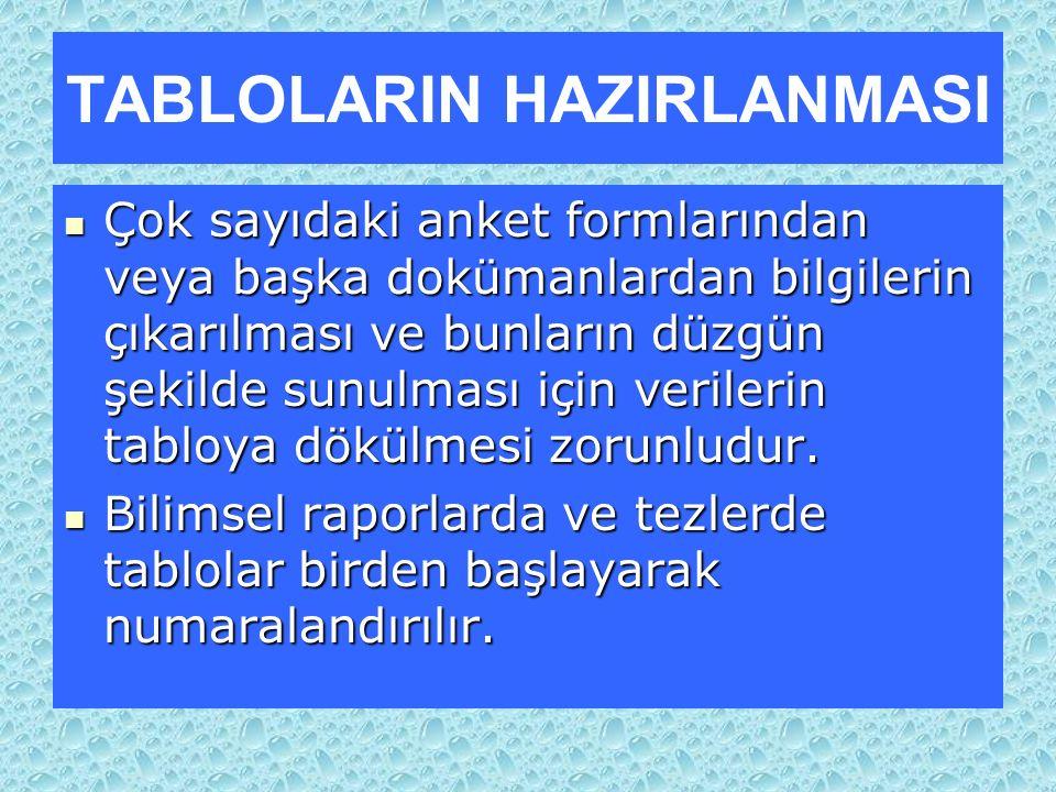 TABLOLARIN HAZIRLANMASI
