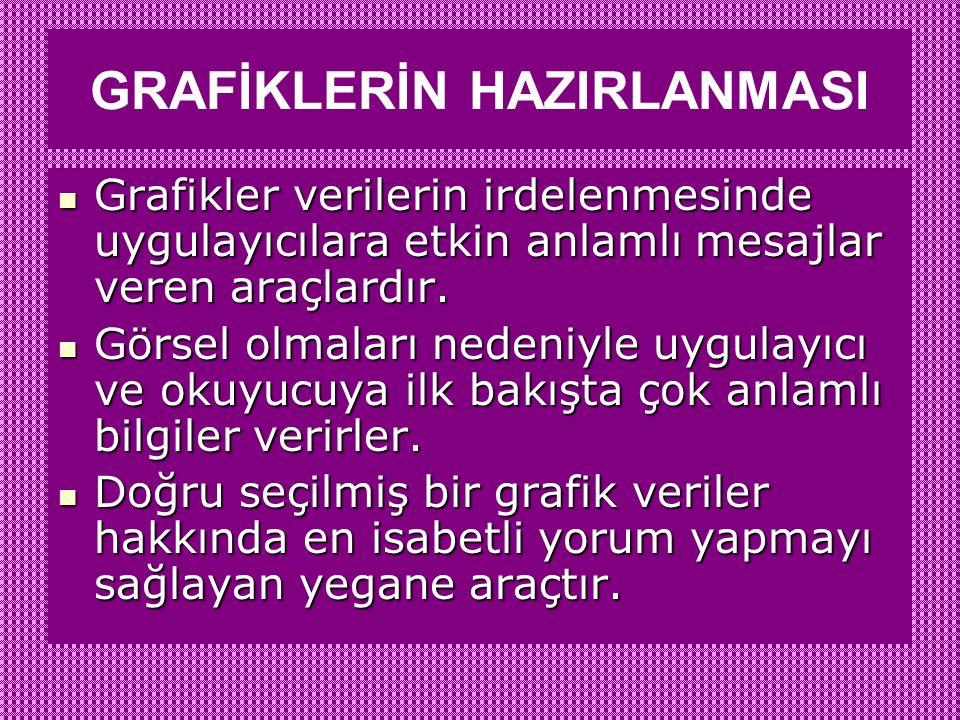 GRAFİKLERİN HAZIRLANMASI