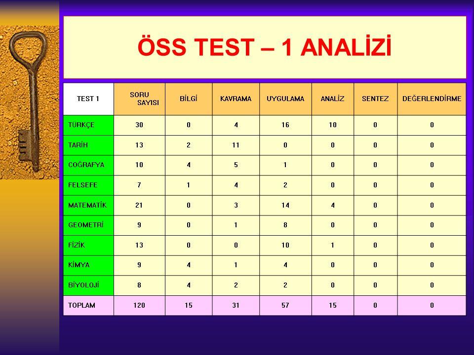 ÖSS TEST – 1 ANALİZİ TEST 1 SORU SAYISI BİLGİ KAVRAMA UYGULAMA ANALİZ
