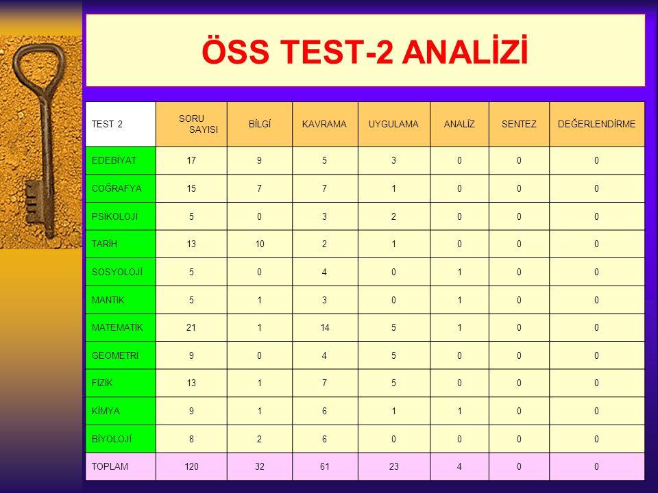 ÖSS TEST-2 ANALİZİ TEST 2 SORU SAYISI BİLGİ KAVRAMA UYGULAMA ANALİZ