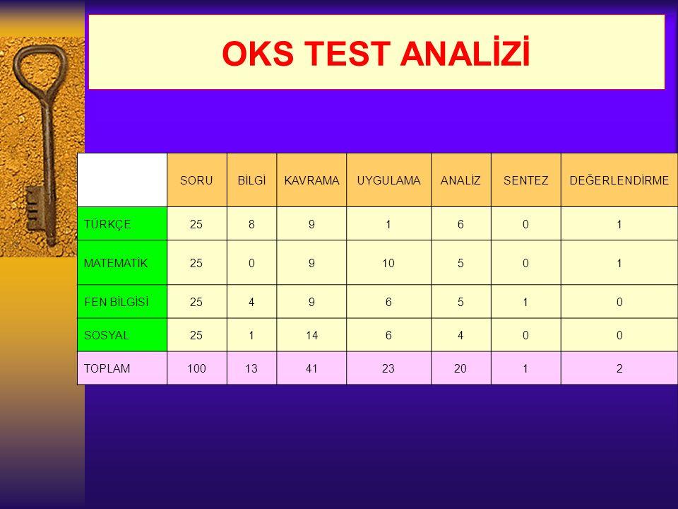 OKS TEST ANALİZİ SORU BİLGİ KAVRAMA UYGULAMA ANALİZ SENTEZ
