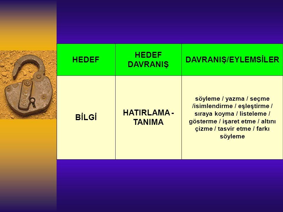 HEDEF HEDEF DAVRANIŞ DAVRANIŞ/EYLEMSİLER BİLGİ HATIRLAMA - TANIMA