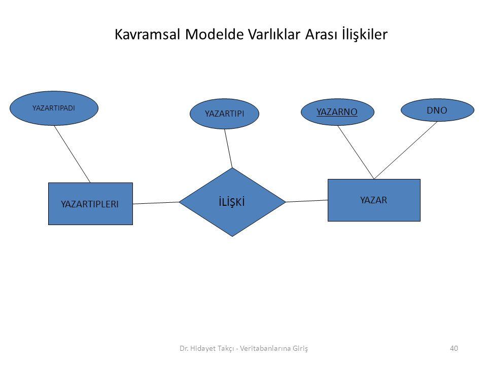 Kavramsal Modelde Varlıklar Arası İlişkiler