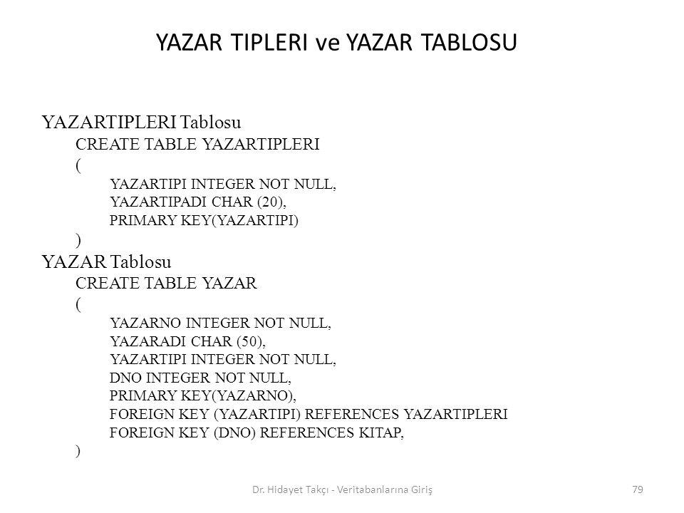 YAZAR TIPLERI ve YAZAR TABLOSU