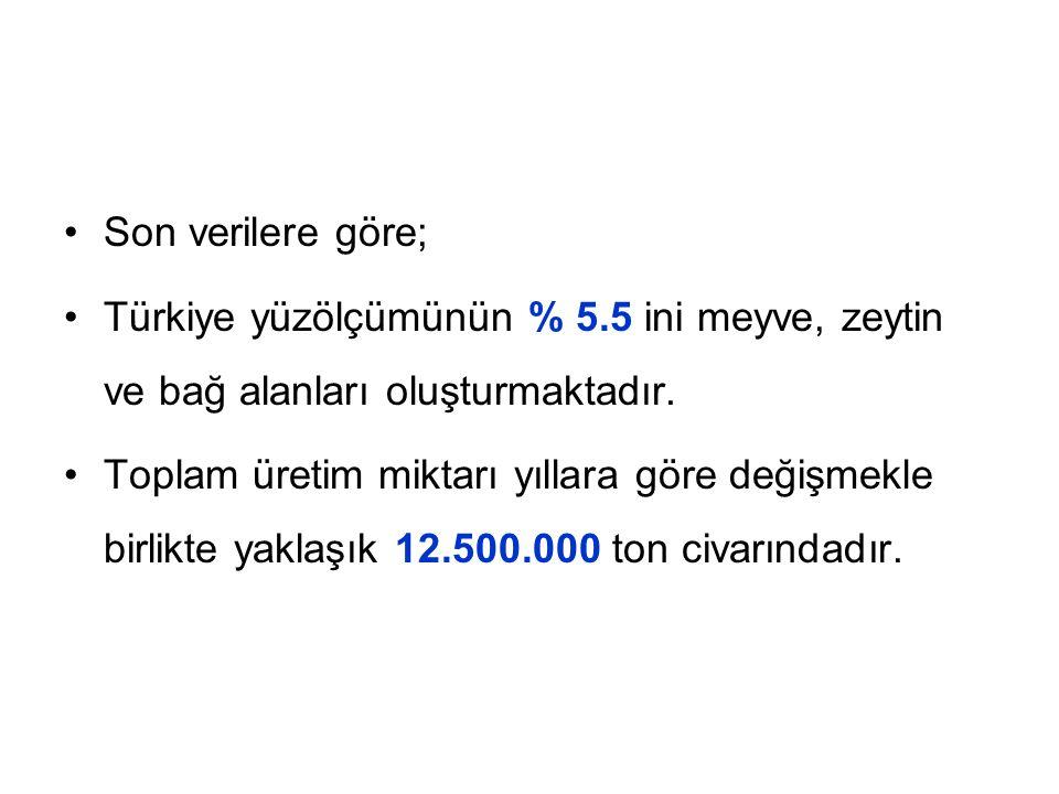Son verilere göre; Türkiye yüzölçümünün % 5.5 ini meyve, zeytin ve bağ alanları oluşturmaktadır.