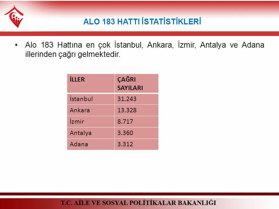 ALO 183 HATTI İSTATİSTİKLERİ