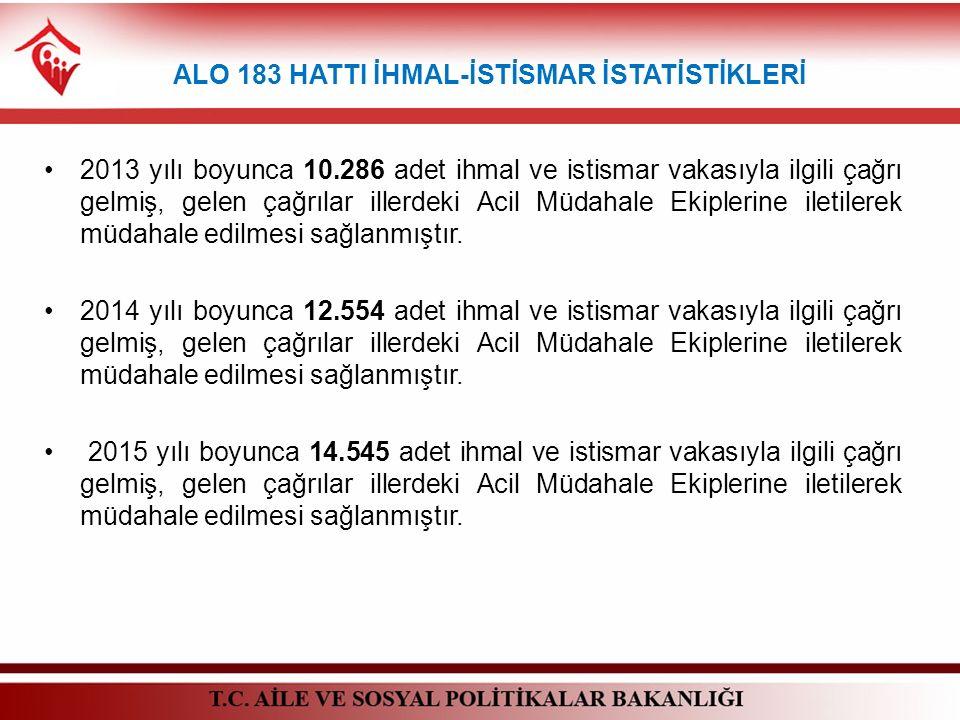 ALO 183 HATTI İHMAL-İSTİSMAR İSTATİSTİKLERİ