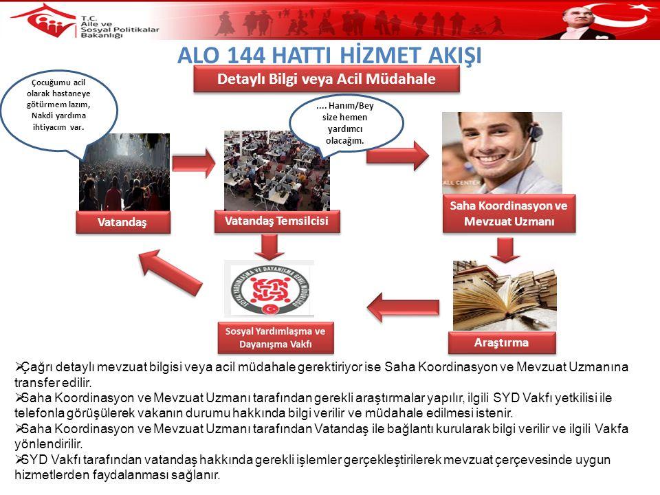 ALO 144 HATTI HİZMET AKIŞI Detaylı Bilgi veya Acil Müdahale