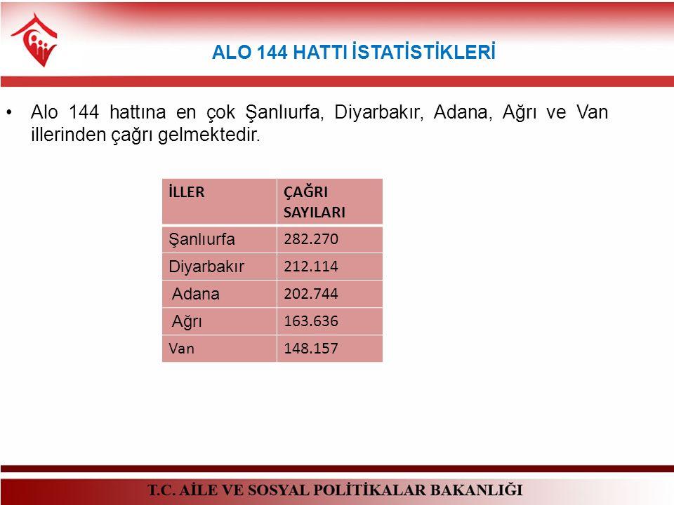 ALO 144 HATTI İSTATİSTİKLERİ