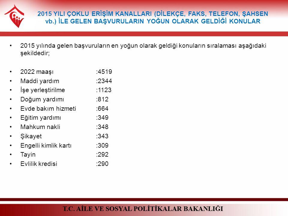 2015 YILI ÇOKLU ERİŞİM KANALLARI (DİLEKÇE, FAKS, TELEFON, ŞAHSEN vb