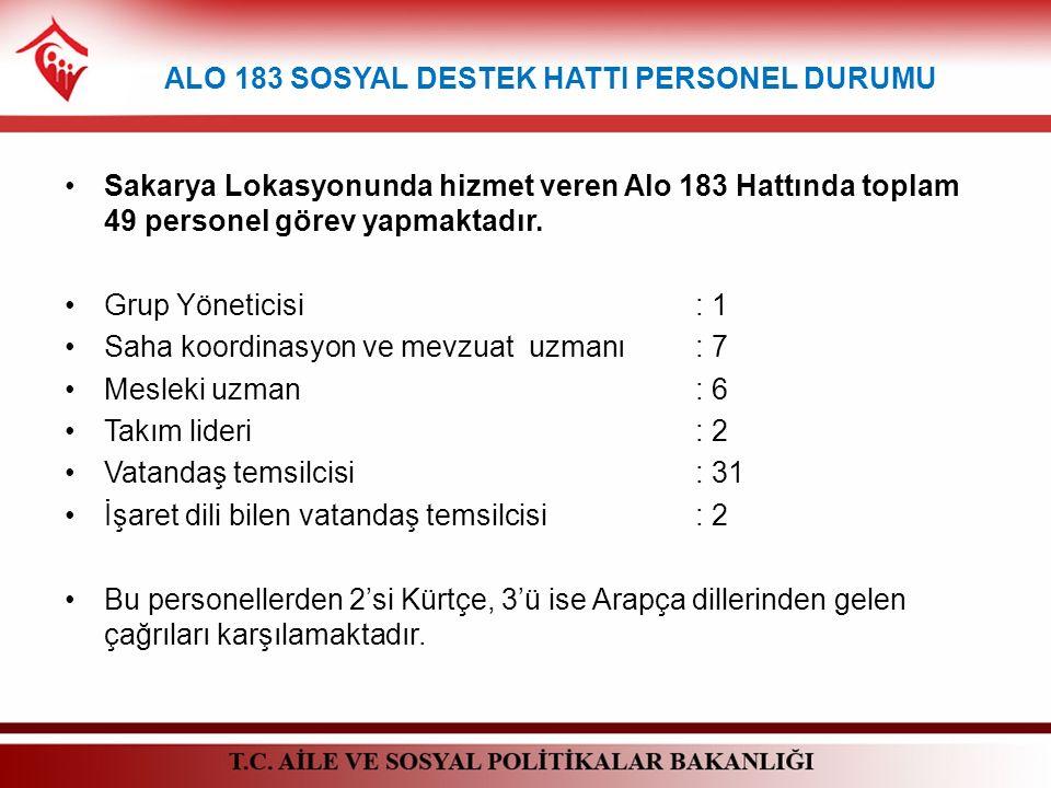 ALO 183 SOSYAL DESTEK HATTI PERSONEL DURUMU