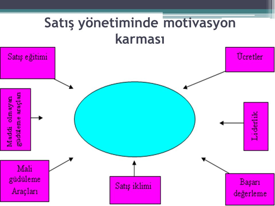 Satış yönetiminde motivasyon karması