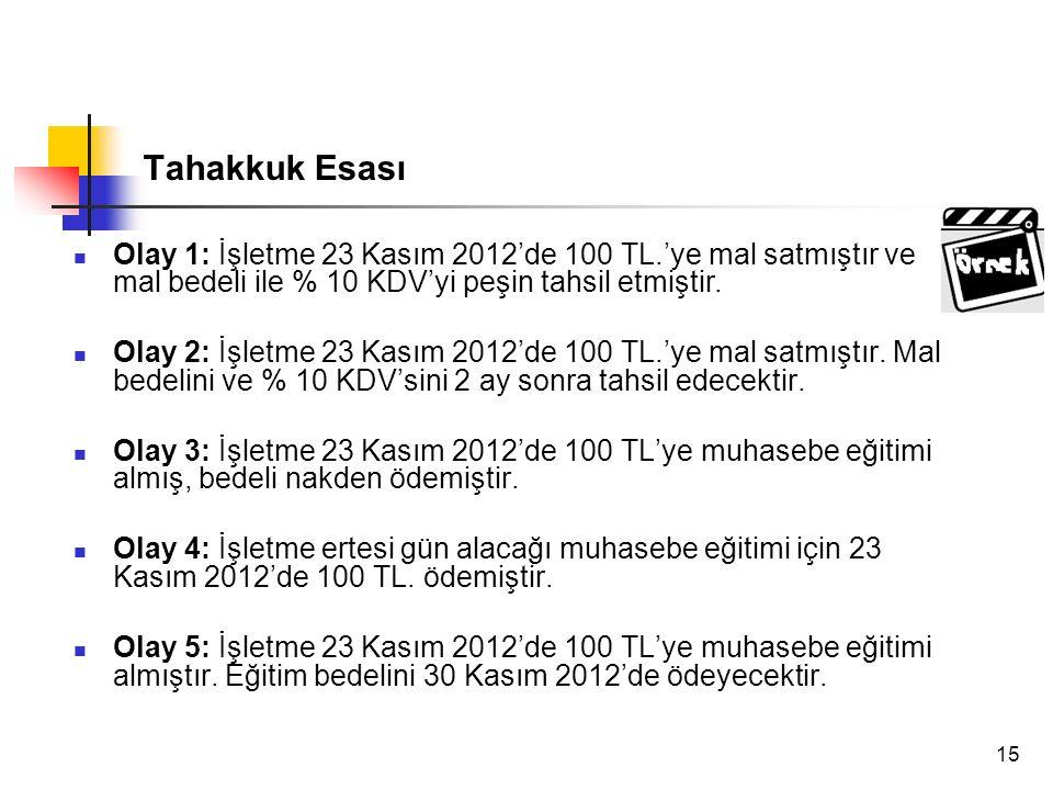Tahakkuk Esası Olay 1: İşletme 23 Kasım 2012'de 100 TL.'ye mal satmıştır ve mal bedeli ile % 10 KDV'yi peşin tahsil etmiştir.