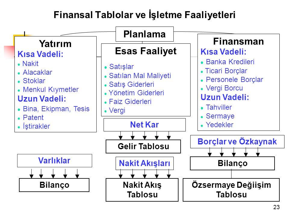 Finansal Tablolar ve İşletme Faaliyetleri