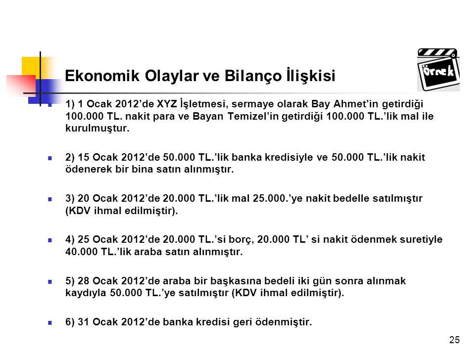 Ekonomik Olaylar ve Bilanço İlişkisi