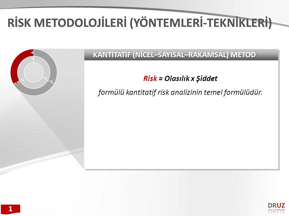 Risk = Olasılık x Şiddet