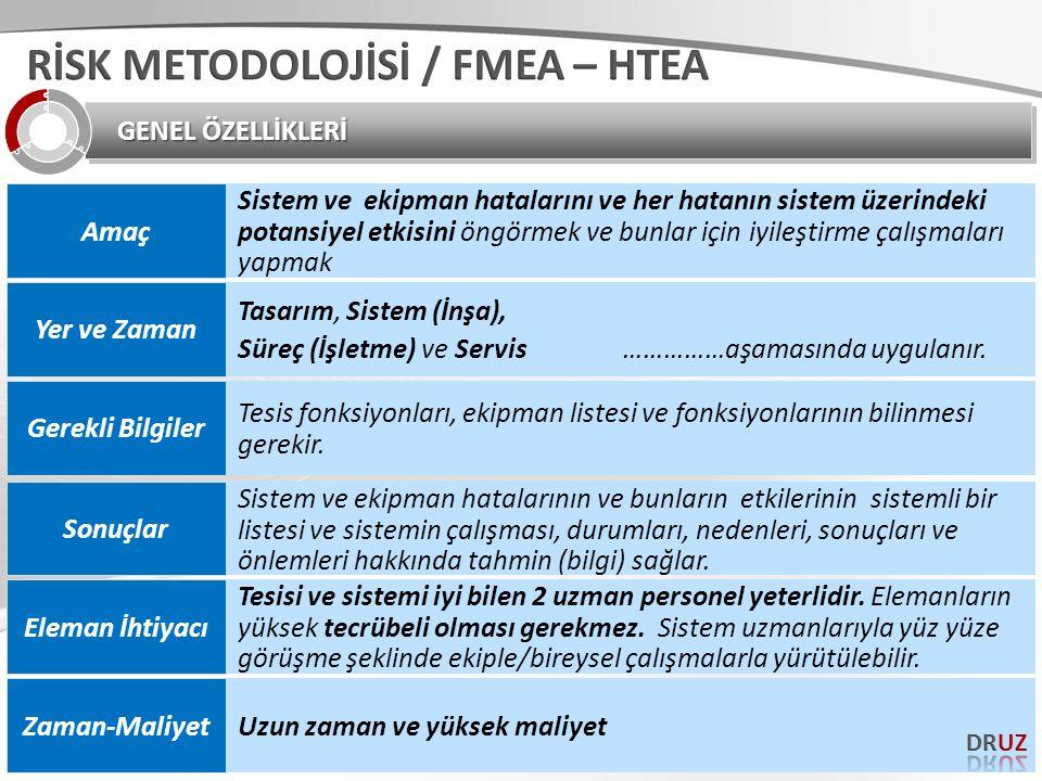 RİSK METODOLOJİSİ / FMEA – HTEA