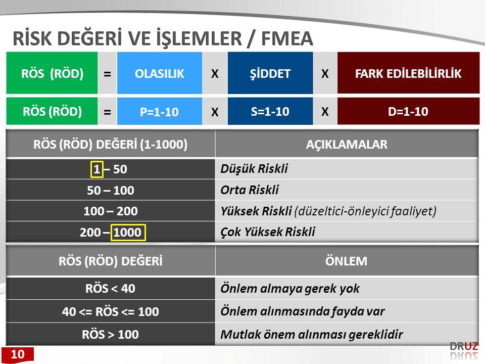 RİSK DEĞERİ VE İŞLEMLER / FMEA