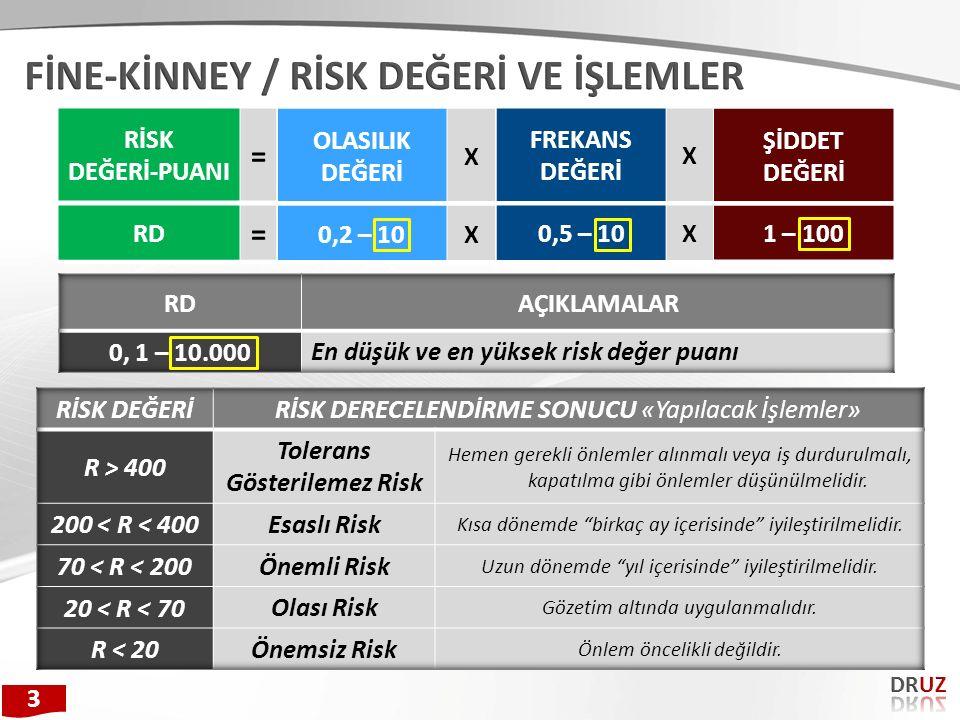 FİNE-KİNNEY / RİSK DEĞERİ VE İŞLEMLER