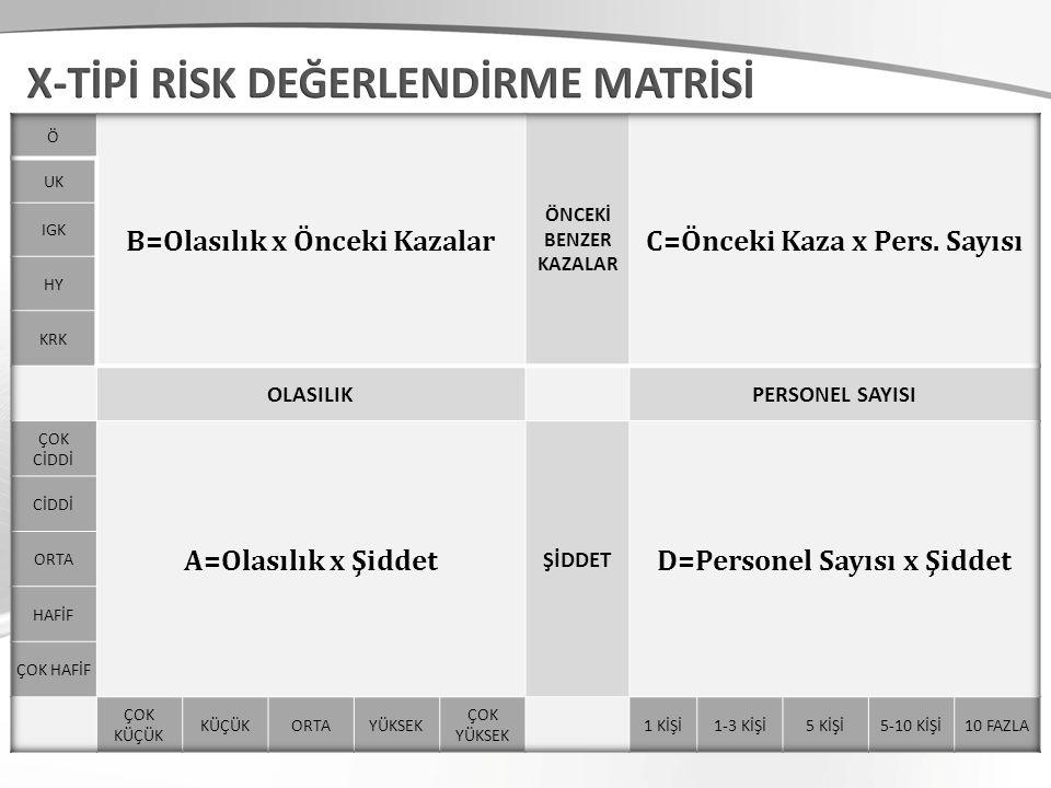 X-TİPİ RİSK DEĞERLENDİRME MATRİSİ