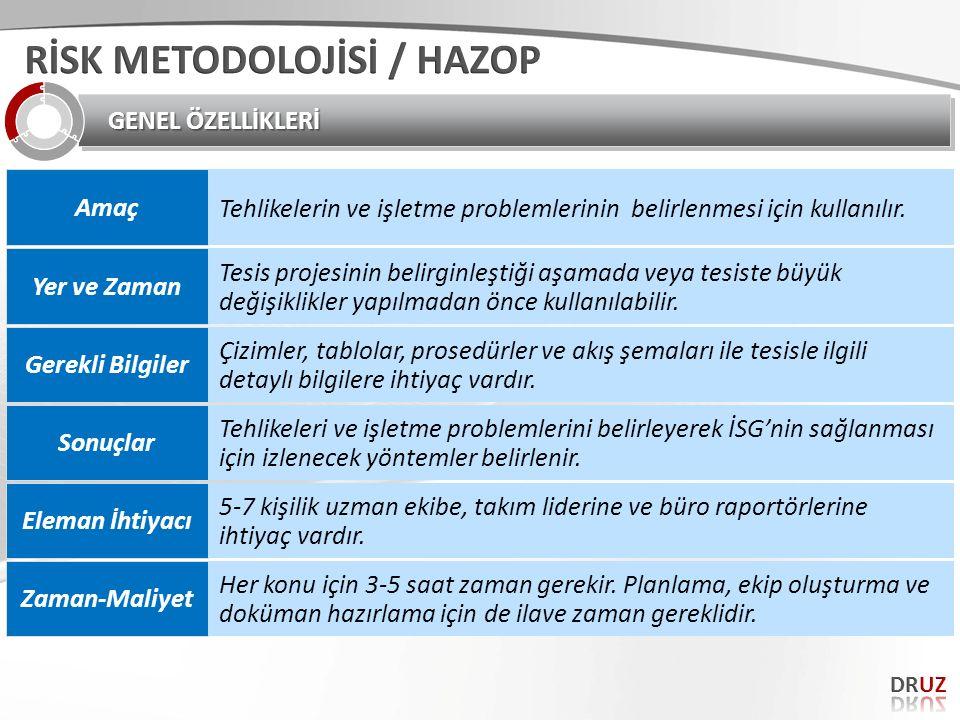 RİSK METODOLOJİSİ / HAZOP