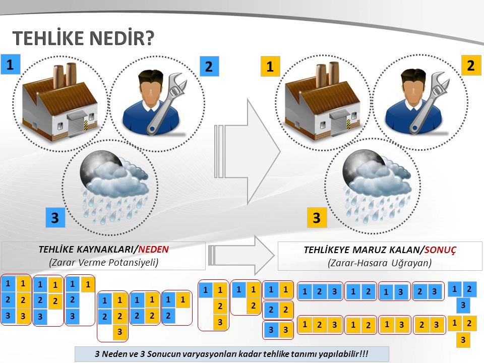 TEHLİKE NEDİR 1 2 1 2 3 3 TEHLİKE KAYNAKLARI/NEDEN