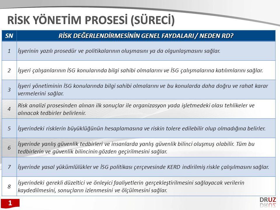 RİSK DEĞERLENDİRMESİNİN GENEL FAYDALARI / NEDEN RD