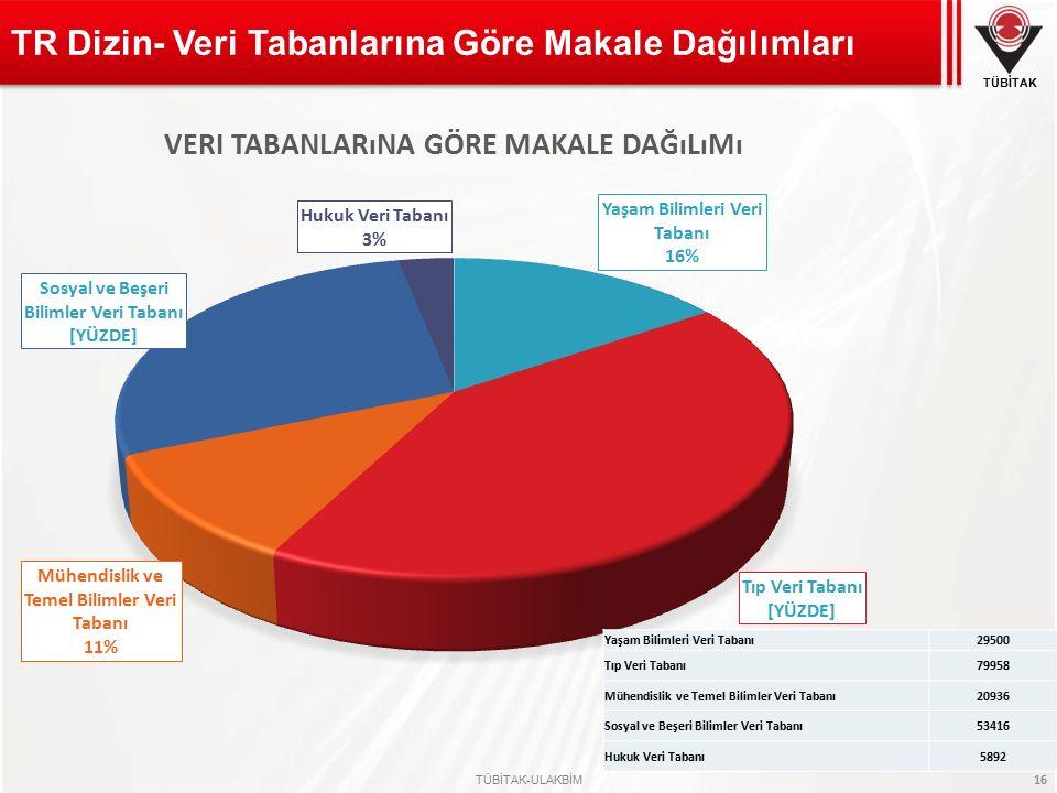 TR Dizin- Veri Tabanlarına Göre Makale Dağılımları