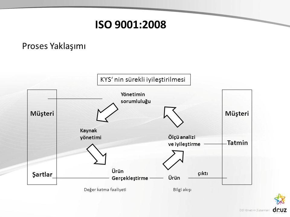 ISO 9001:2008 Proses Yaklaşımı KYS' nin sürekli iyileştirilmesi