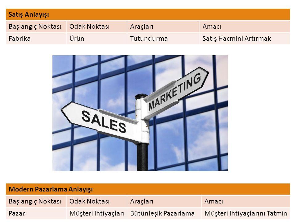 Satış Anlayışı Başlangıç Noktası. Odak Noktası. Araçları. Amacı. Fabrika. Ürün. Tutundurma. Satış Hacmini Artırmak.