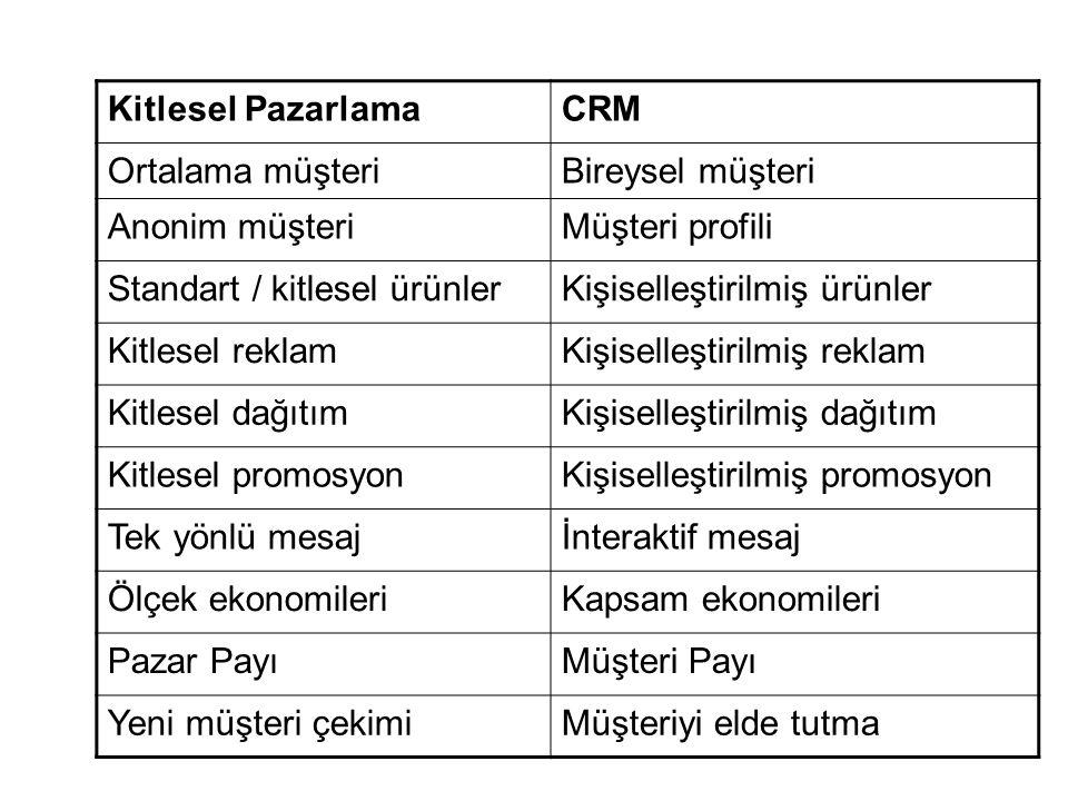 Kitlesel Pazarlama CRM. Ortalama müşteri. Bireysel müşteri. Anonim müşteri. Müşteri profili. Standart / kitlesel ürünler.