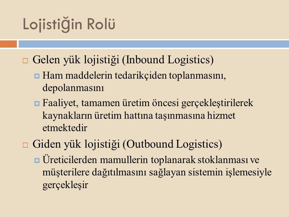 Lojistiğin Rolü Gelen yük lojistiği (Inbound Logistics)