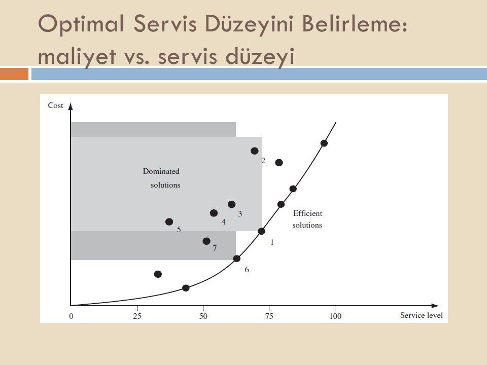 Optimal Servis Düzeyini Belirleme: maliyet vs. servis düzeyi