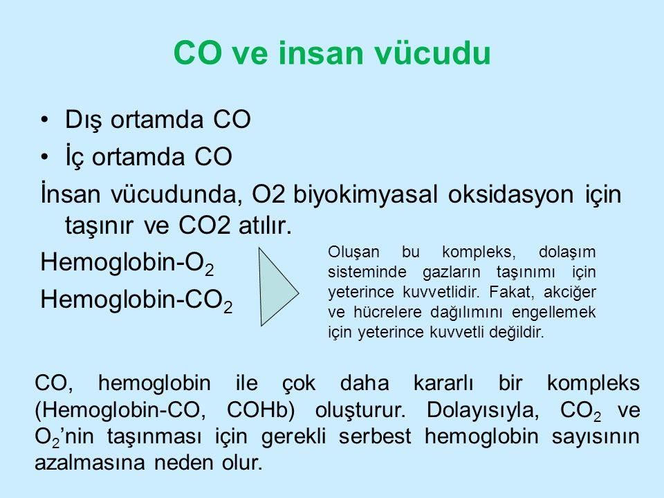 CO ve insan vücudu Dış ortamda CO İç ortamda CO
