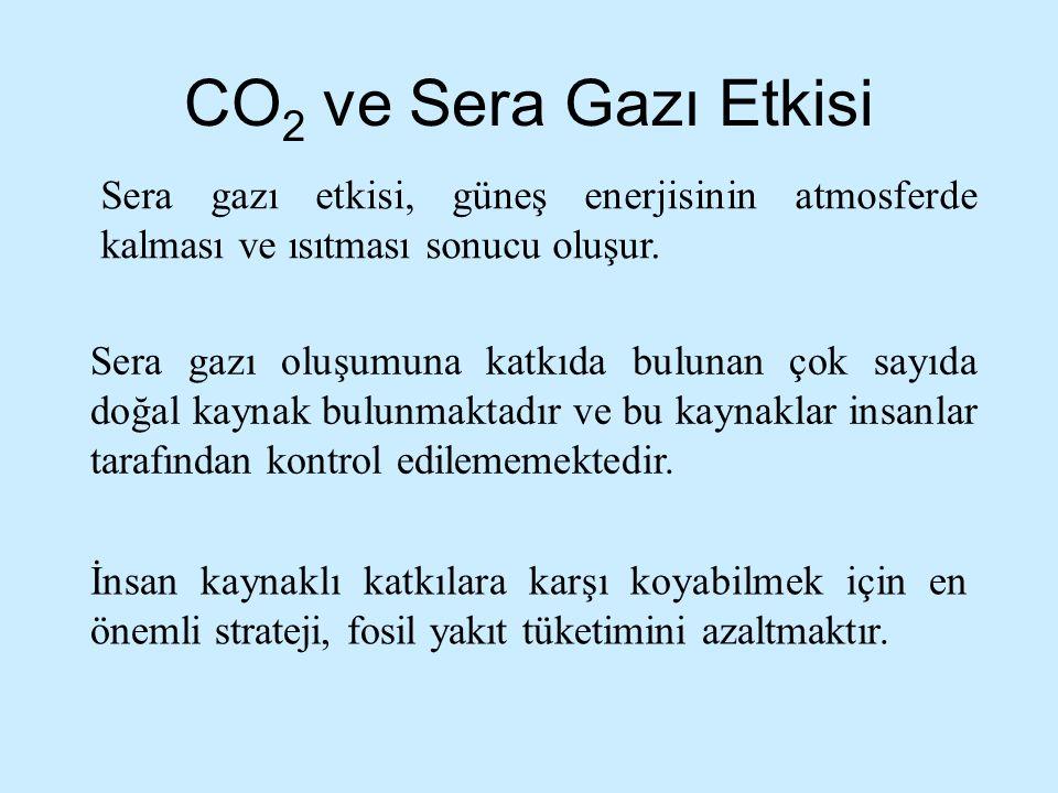 CO2 ve Sera Gazı Etkisi Sera gazı etkisi, güneş enerjisinin atmosferde kalması ve ısıtması sonucu oluşur.