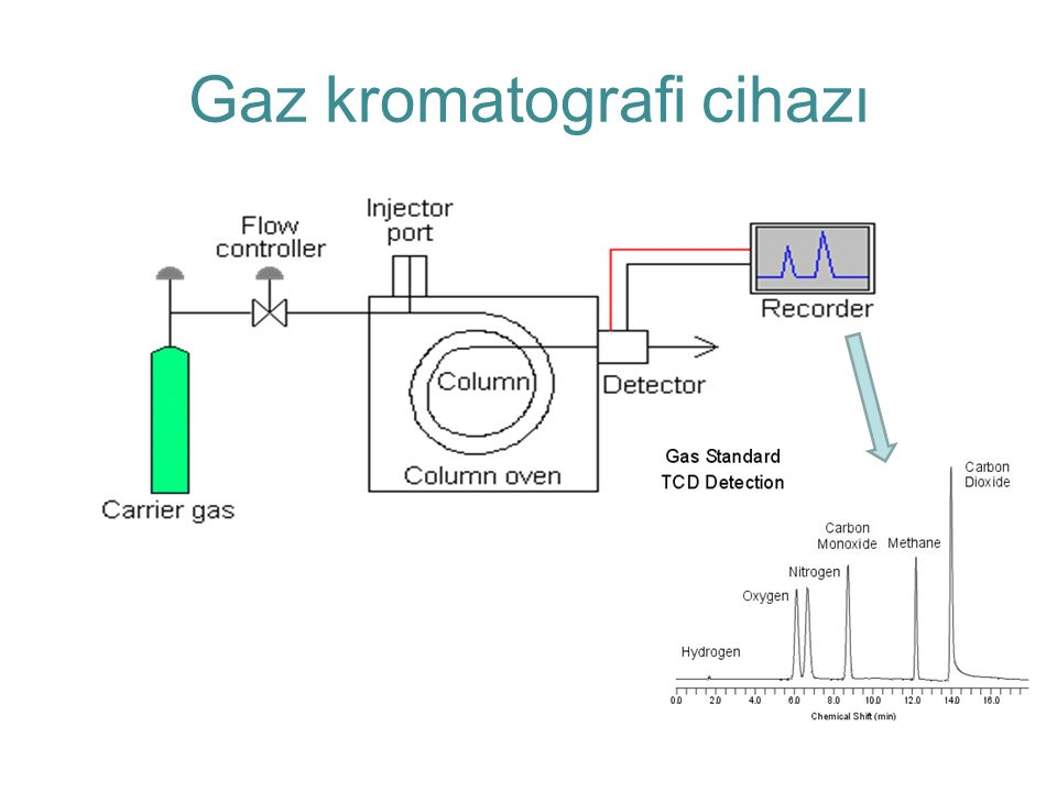 Gaz kromatografi cihazı