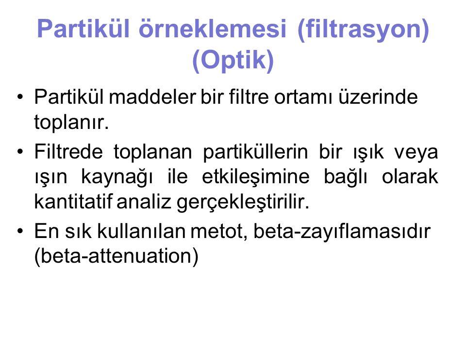 Partikül örneklemesi (filtrasyon) (Optik)