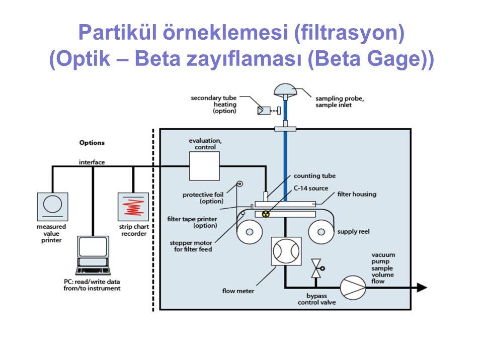 Partikül örneklemesi (filtrasyon) (Optik – Beta zayıflaması (Beta Gage))