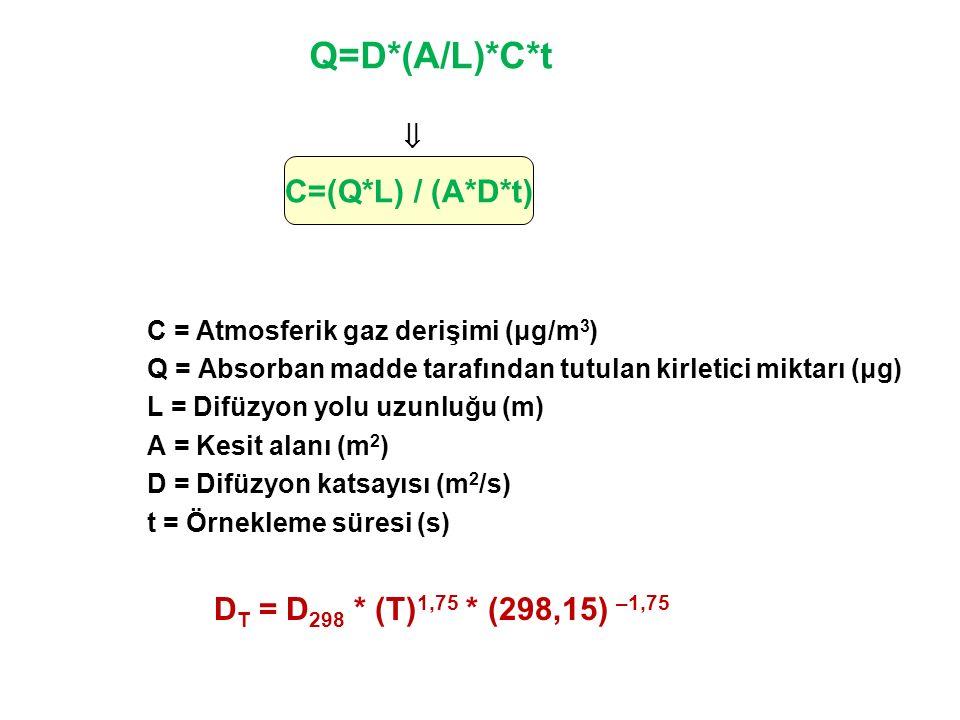 C=(Q*L) / (A*D*t) DT = D298 * (T)1,75 * (298,15) –1,75