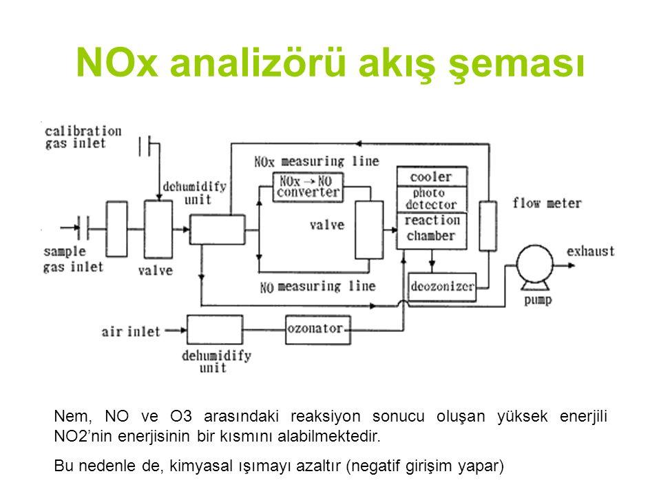 NOx analizörü akış şeması