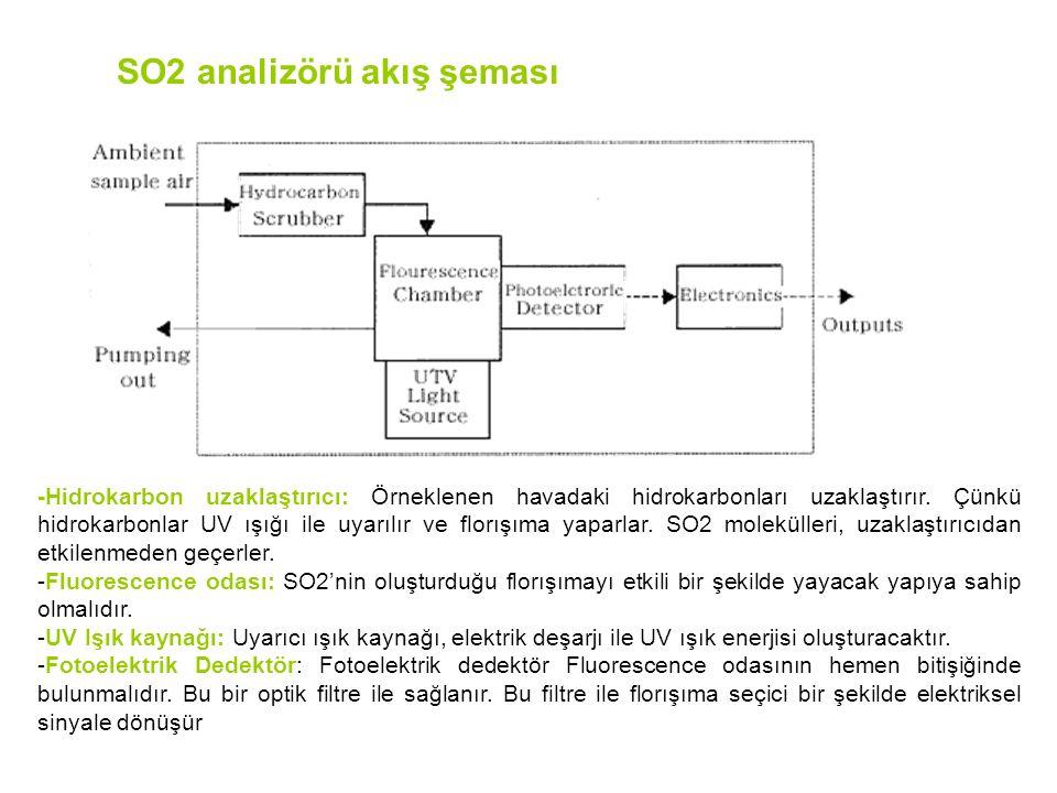 SO2 analizörü akış şeması