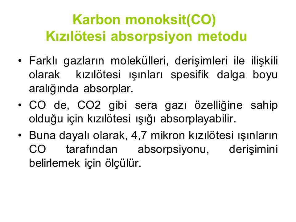 Karbon monoksit(CO) Kızılötesi absorpsiyon metodu