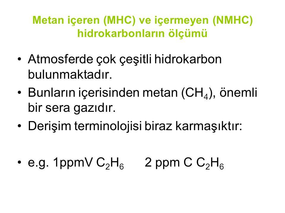 Metan içeren (MHC) ve içermeyen (NMHC) hidrokarbonların ölçümü
