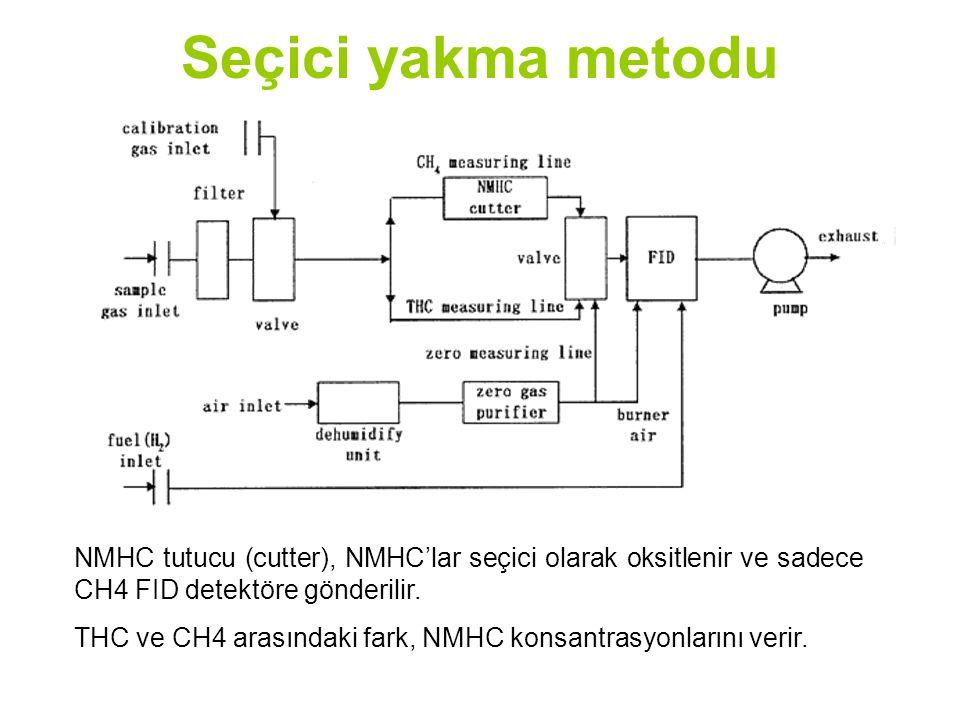 Seçici yakma metodu NMHC tutucu (cutter), NMHC'lar seçici olarak oksitlenir ve sadece CH4 FID detektöre gönderilir.