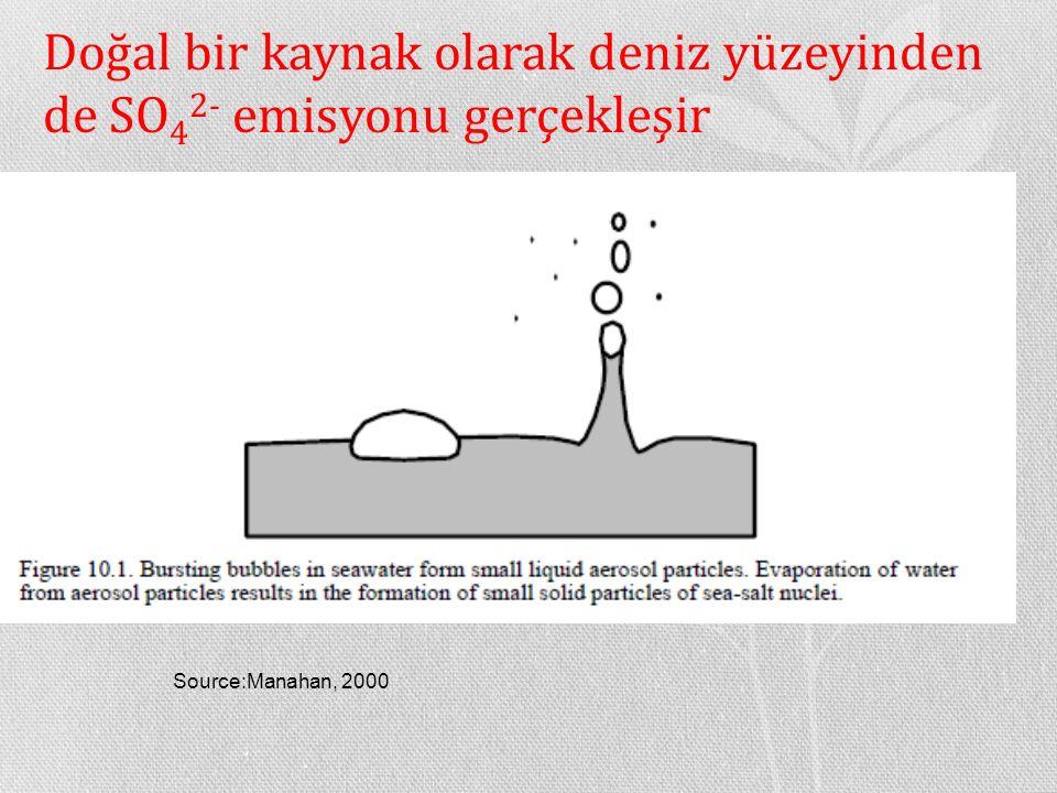 Doğal bir kaynak olarak deniz yüzeyinden de SO42- emisyonu gerçekleşir