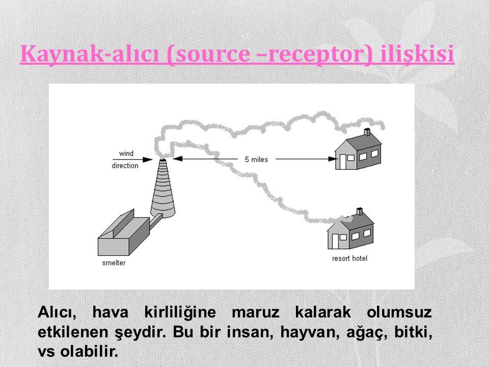 Kaynak-alıcı (source –receptor) ilişkisi