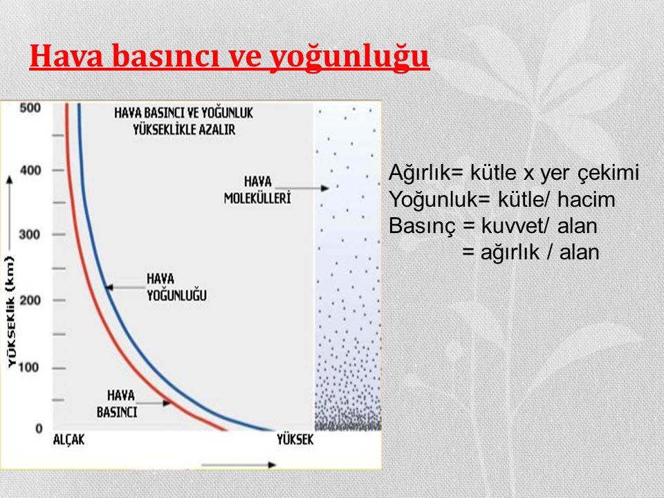 Hava basıncı ve yoğunluğu