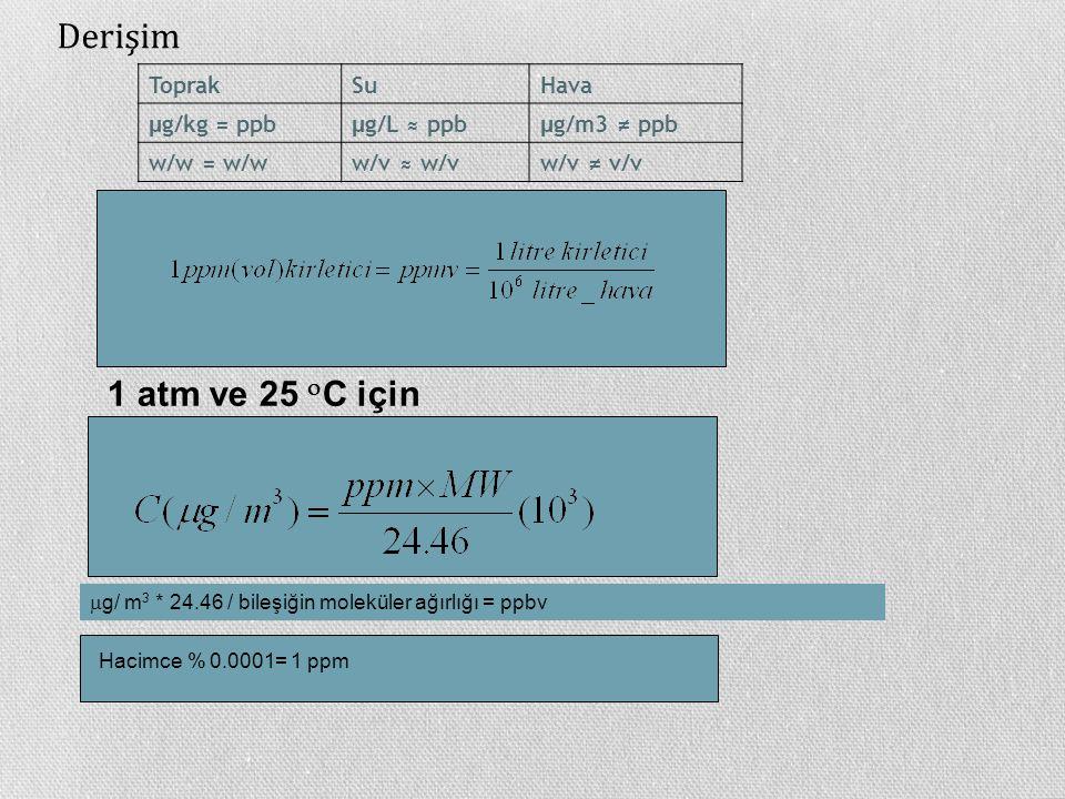 Derişim 1 atm ve 25 C için Toprak Su Hava µg/kg = ppb µg/L ≈ ppb