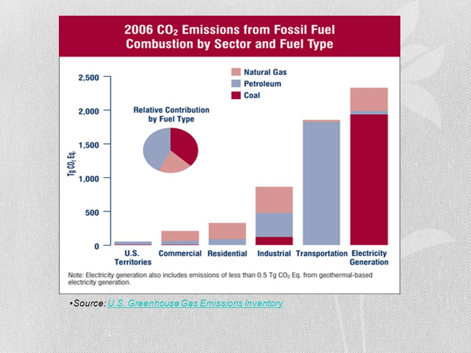 Source: U.S. Greenhouse Gas Emissions Inventory