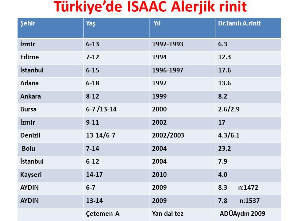 Türkiye'de ISAAC Alerjik rinit